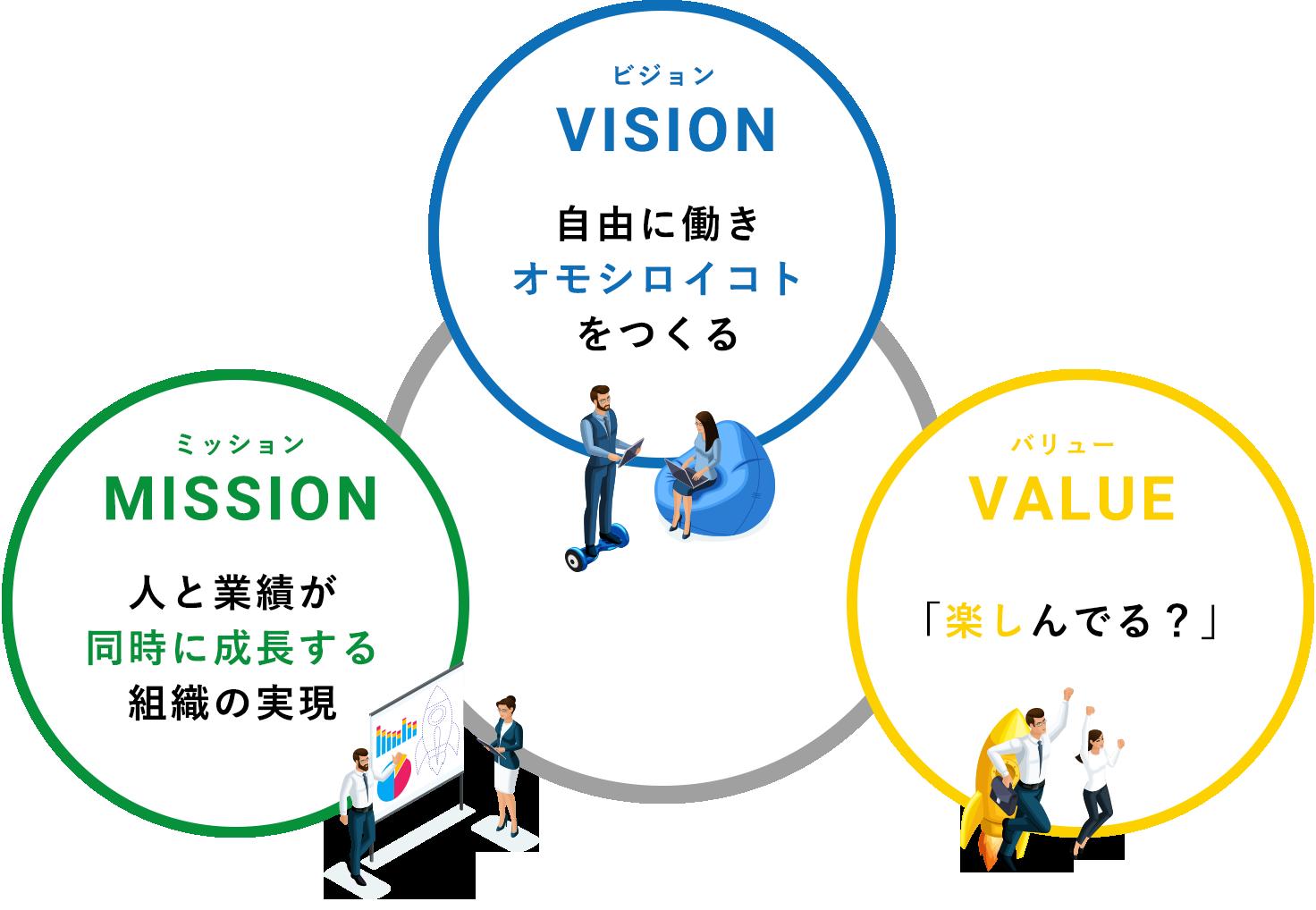 ビジョン「自由に働きオモシロイコトをつくる」ミッション「人と業績が同時に成長する組織の実現」バリュー「楽しんでる?」